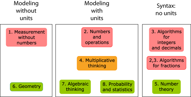 Chart describing modeling in Measuring the World: modeling without units, with units, and syntax without units